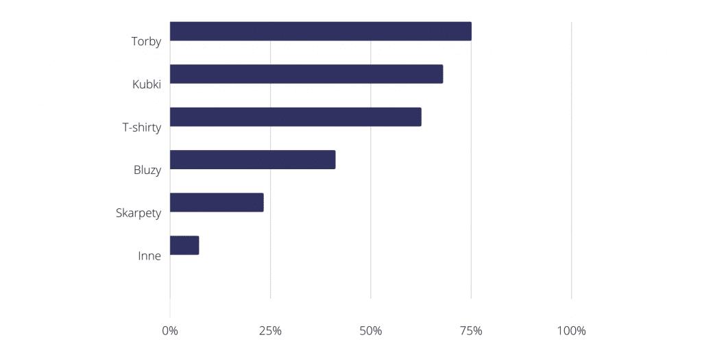 Popularność gadżetów firmowych w polskich firmach